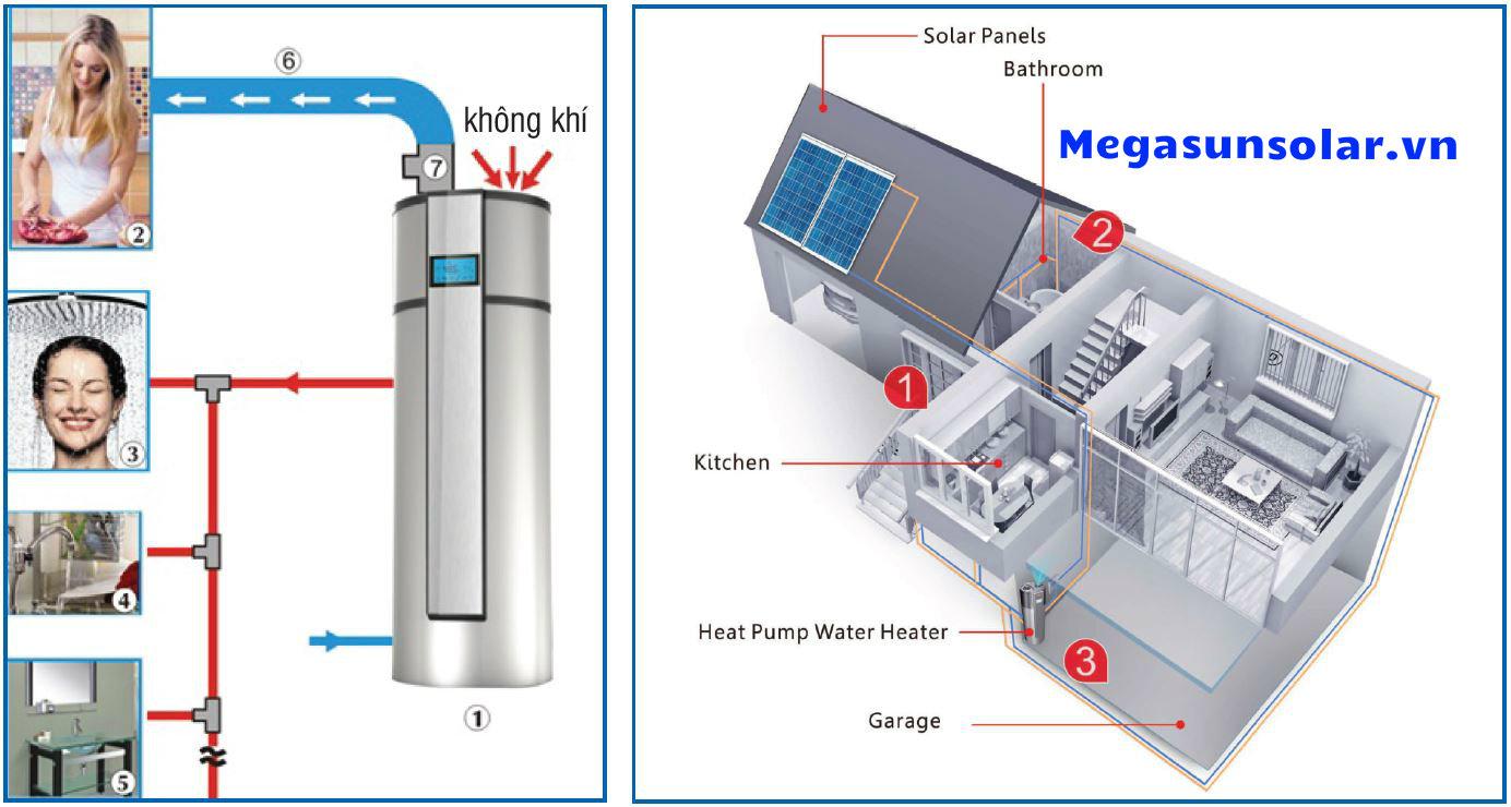 Sơ đồ ứng dụng máy nước nóng Bơm Nhiệt megasun Bình tích hợp