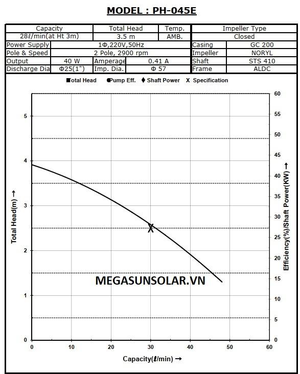 Đường cong hiệu suất của bơm Wilo PH-045E