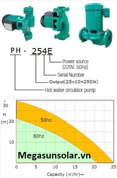 Ký hiệu bơm tuần hoàn nước nóng Wilo PH-401E
