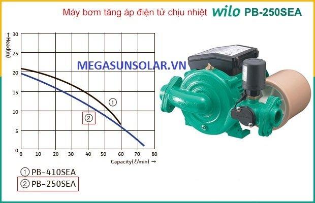 đường cong hiệu suất máy bơm tăng áp điện tử chịu nhiệt Wilo PB-250SEA