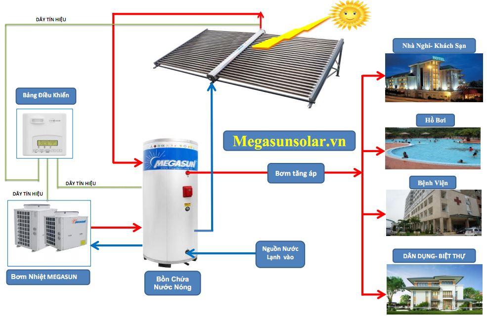 sơ đồ ứng dụng năng lượng mặt trời kết hợp máy bơm nhiệt megasun