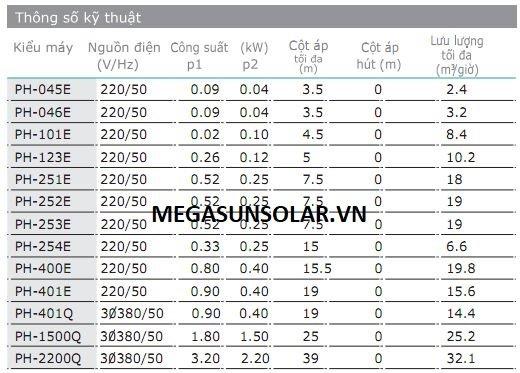 Bảng thông số kỹ thuật của bơm wilo PH-401E