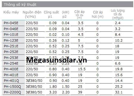 Thông số kỹ thuật chung của bơm tuần hoàn nước nóng Wilo PH-123E