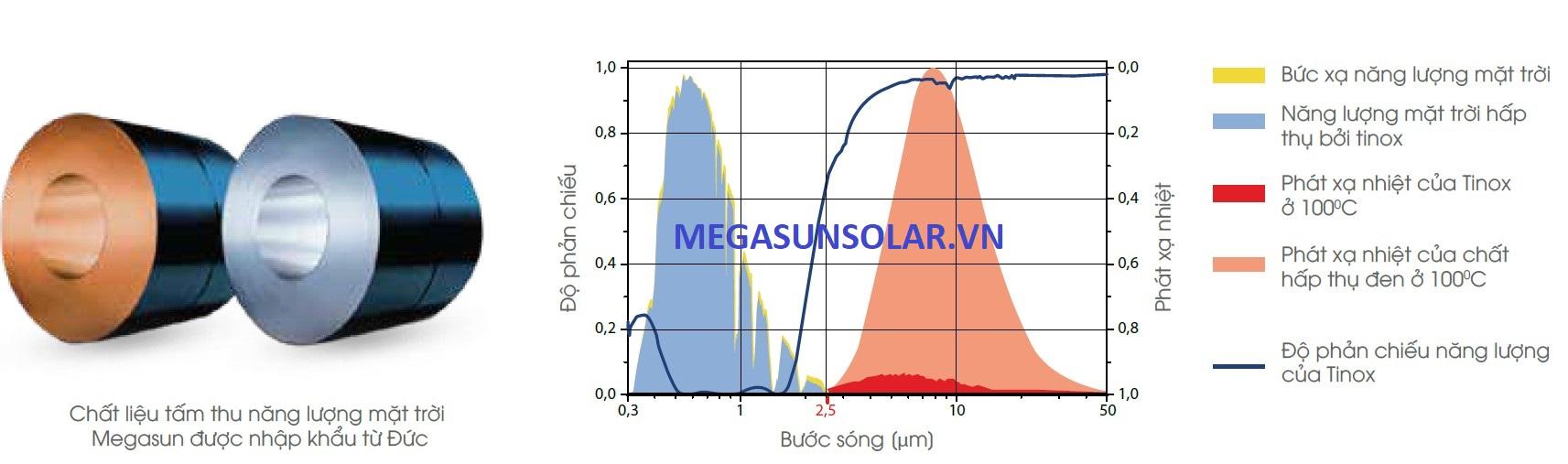Chất liệu làm tấm phẳng năng lượng mặt trời Megasun