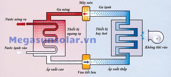 Sơ đồ nguyên lý hoạt động của máy nước nóng bơm nhiệt Megasun