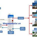 so-do-may-bom-nhiet-heat-pump-MGS-1.5HP-300L