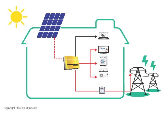 Điện năng lượng mặt trời hòa lưới megasun 2kw