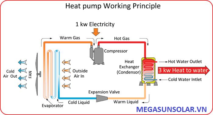 Sơ đồ nguyên lý hoạt động của Máy nước nóng không khí Megasun MGS-2.5HP-1000L