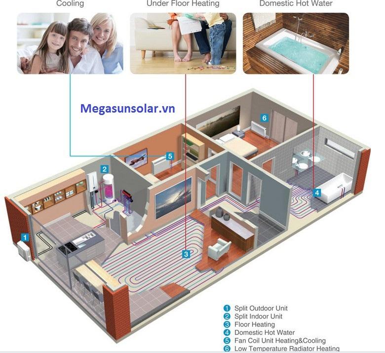 Ứng dụng bơm nhiệt nước nóng Dimplex trong gia đình