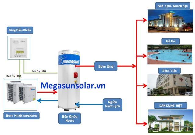 Sơ đồ ứng dụng máy nước nóng bơm nhiệt Heat Pump Megasun cho các công trình