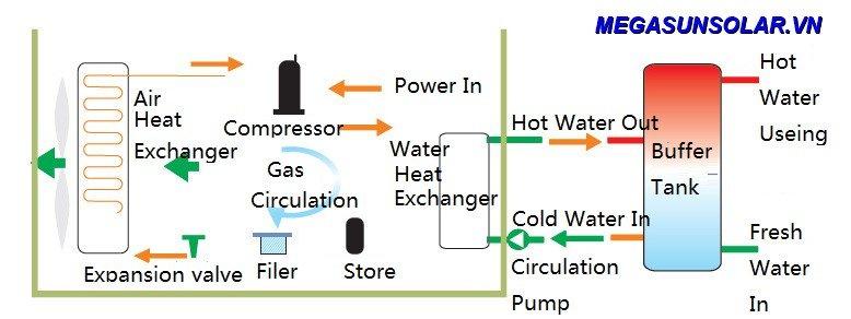 sơ đồ nguyên lý hoạt động của máy bơm nhiệt heat pump