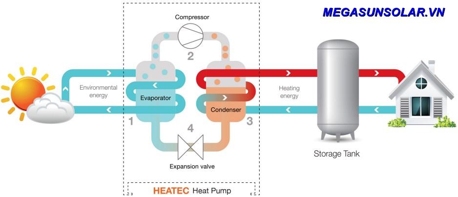 Nguyên lý làm việc hệ thống bơm nhiệt MEGASUN MGS-6HP-3000L