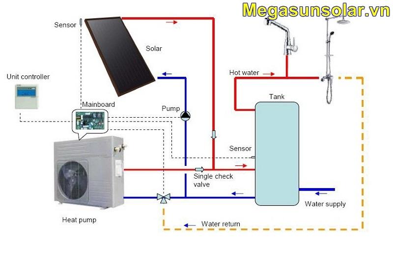 Giải pháp kết hợp bơm nhiệt với tấm thu năng lượng mặt trời