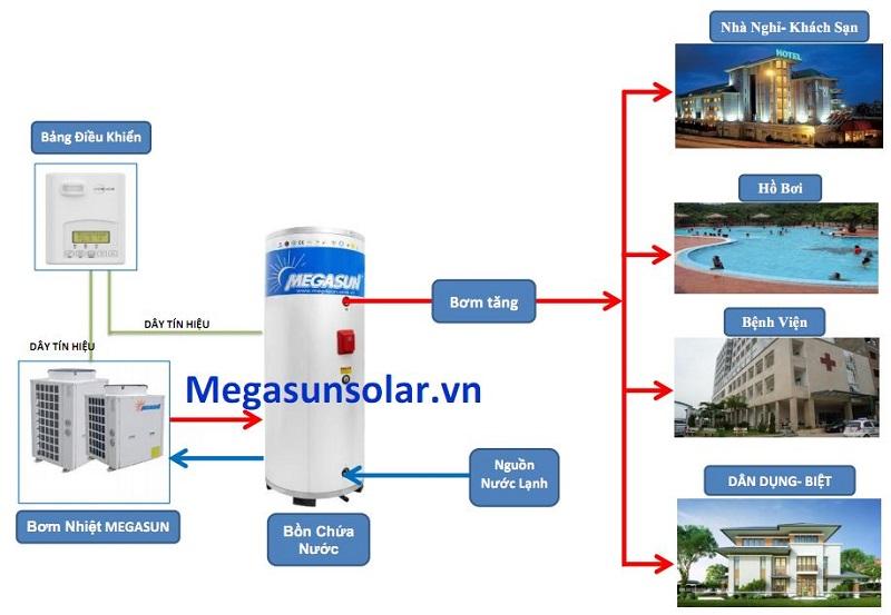 Các công trình ứng dụng hệ thống máy bơm nhiệt công nghiệp Megasun MGS-3HP