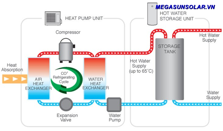 Máy bơm nhiệt gia đình Megasun MGS-2HP