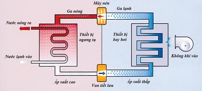 Nguyên lý hoạt động của máy nước nóng bơm nhiệt cho gia đình Megasun MGS - 2HP - 400L