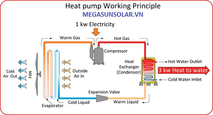 Máy bơm nhiệt cho gia đình Megasun MGS-1.5-200HP vận hành theo nguyên lý trao đổi nhiệt gián tiếp