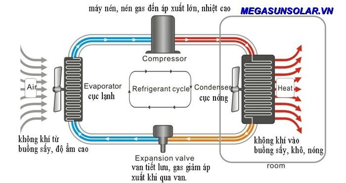 Nguyên lý hoạt động của bơm nhiệt heatpump MGS-2HP-500L