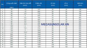 Bảng thông số kỹ thuật bộ trao đổi nhiệt Megasun