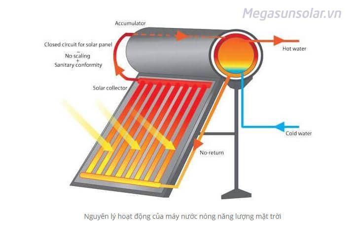 Nguyên lý tuần hoàn nhiệt nóng lạnh của tấm thu năng lượng mặt trời Megasun