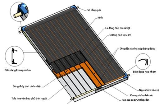 ấu tạo tấm phẳng thu nhiệt năng lượng mặt trời Megasun