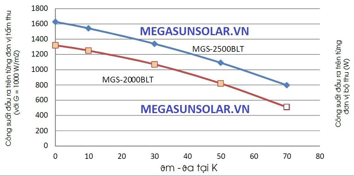 Công suất đầu ra của tấm thu tấm phẳng năng lượng mặt trời Megasun MGS-2500BLT