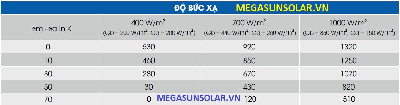 Cường độ bức xạ tấm thu năng lượng mặt trời MEGASUN MGS-2000BLT