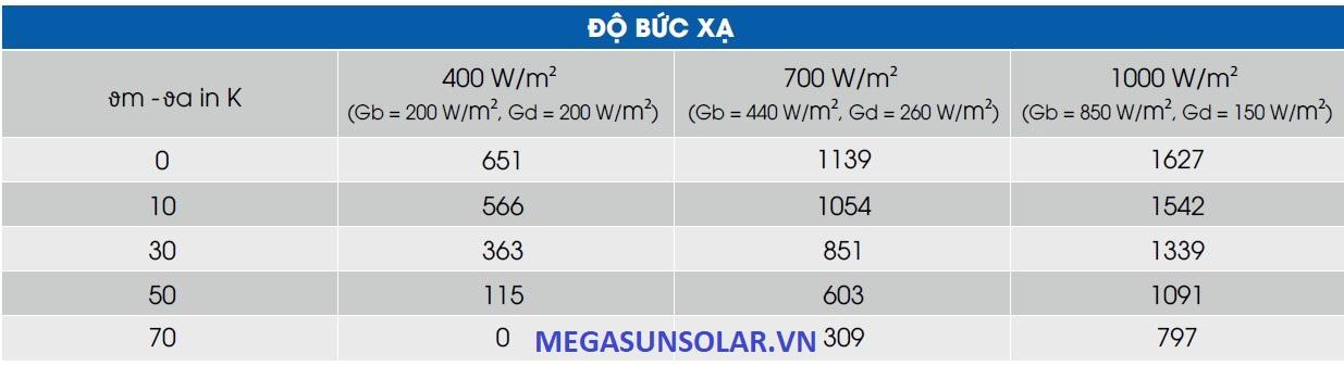 Cường độ bức xạ tấm thu năng lượng mặt trời Megasun MGS-2500BLT