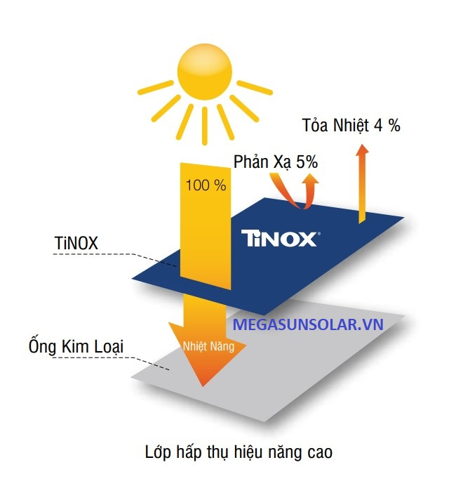 Lớp hấp thụ tấm phẳng thu nhiệt năng lượng mặt trời