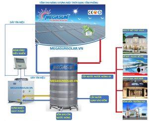 Sơ đồ nguyên lý hoạt động tấm thu năng lượng mặt trời tấm phẳng Megasun