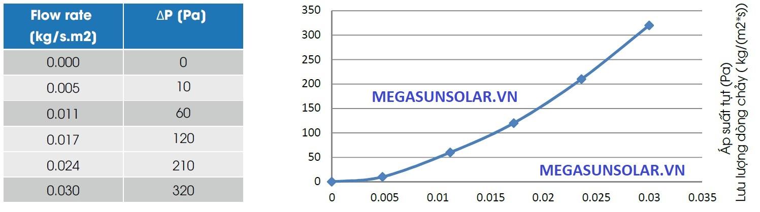 Thông số áp suất tấm thu năng lượng mặt trời MEGASUN MGS-2500BLT và MGS-2000BLT