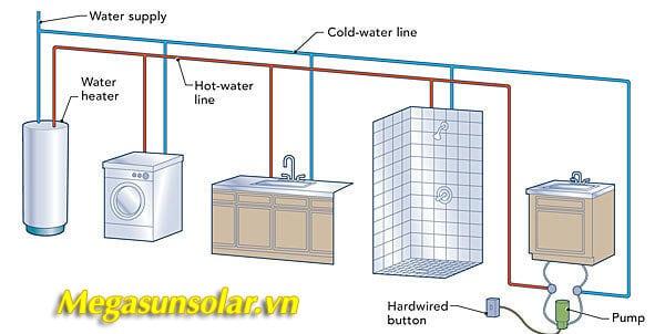 Đường đi của nước nóng trong nhà