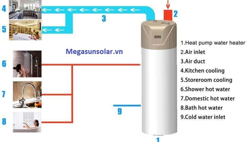 Sơ đồ hệ thống phân phối nước nóng của bơm nhiệt bình tích hợp Megasun All in one
