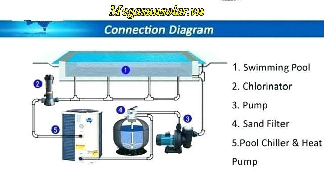 he-thong-nuoc-nong-cho-be-boi-swimming-pool-heat-pump-megasun-mgs-40hp-s-3