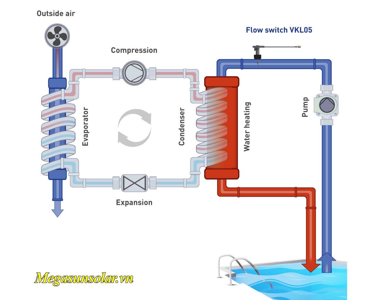 Sơ đồ nguyên lý vận hành của bơm nhiệt hồ bơi