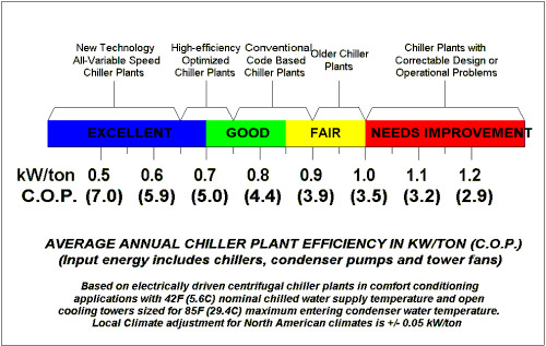 máy nước nóng bơm nhiệt heat pump có tốn điện không?