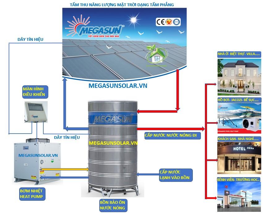 Sơ đồ nguyên lý hoạt động của tấm phẳng năng lượng mặt trời MEGASUN