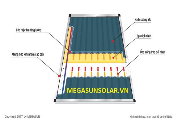 Tấm phẳng nước nóng Megasun CFP MGS-2500BLT