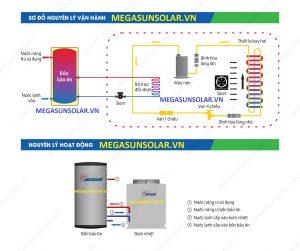 Nguyên lý hoạt động máy bơm nhiệt Heat Pump Megasun