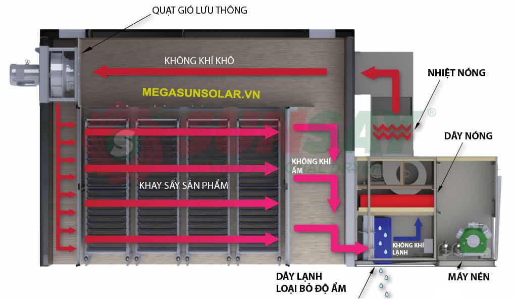 nguyên lý hoạt động của máy sấy lạnh thực phẩm Megasun